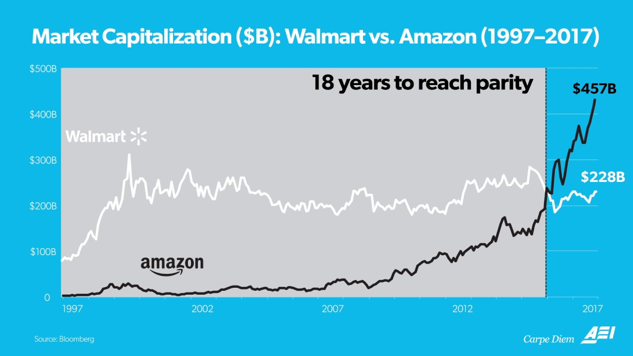 How Amazon's Whole Foods compares to Walmart after today's price cuts