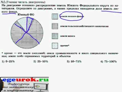 Круговая диаграмма задача с решением задачи по геометрии доказательство решение