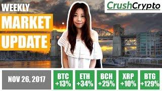 Weekly Update: Bitcoin at $9,500 / Regulatory Updates / Tether Hack / Bitcoin Diamond