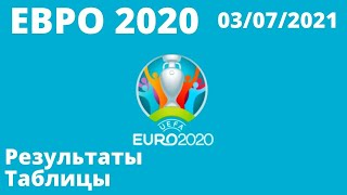 Футбол Евро 2020 Итоги дня 03 07 2021 Чемпионат Европы по футболу 2020 результаты расписание