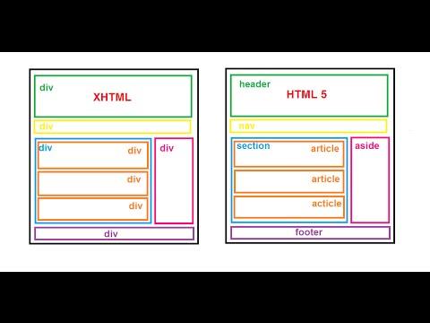 الحلقة 5 : الفرق بين (HTML5) و (XHTML) شرح مبسط [HTML5 CSS3]