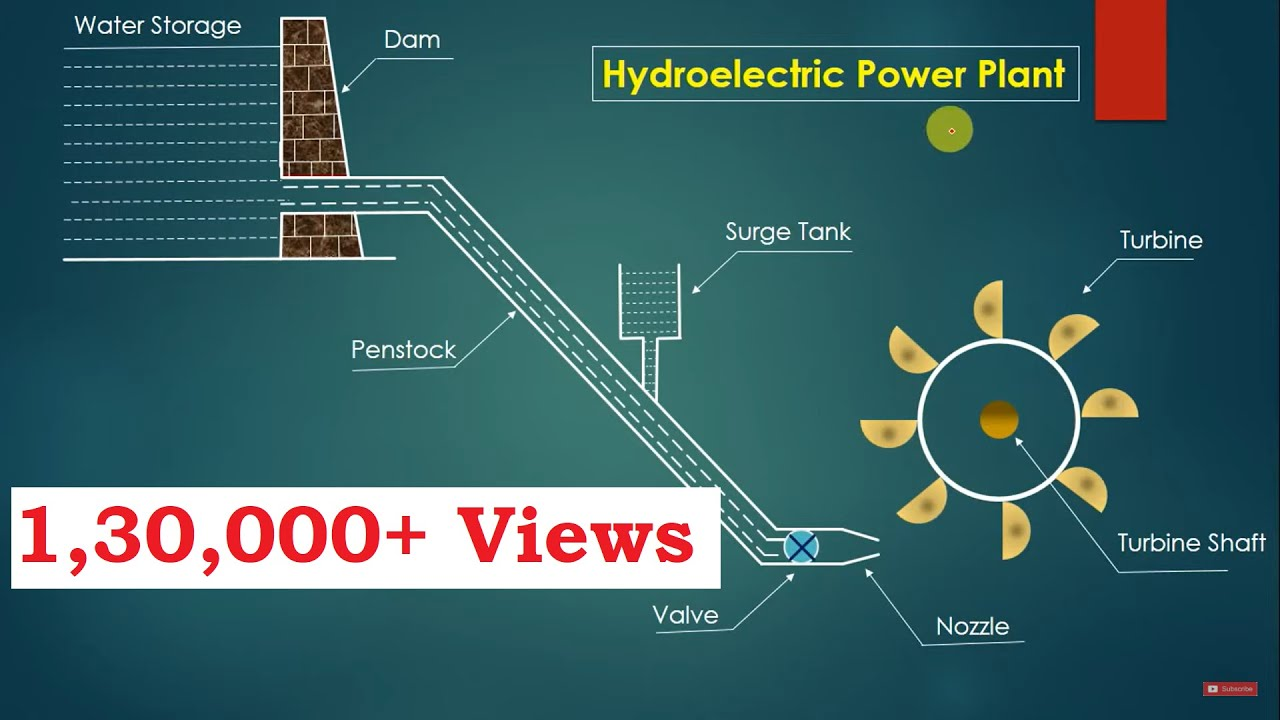Hydroelectric Power Plant working animation - YouTube | Hydro Power Plant Layout Diagram |  | YouTube