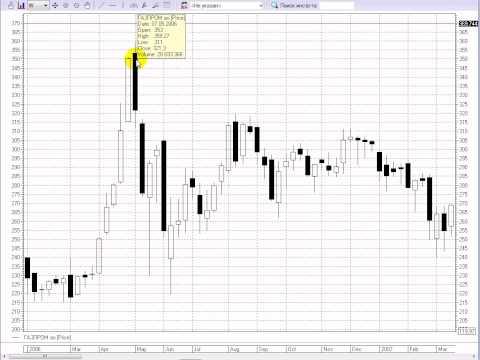 Основы анализа фондового рынка