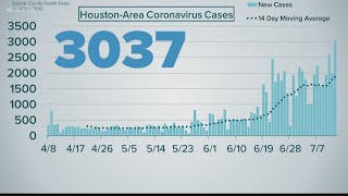Greater Houston records highest single-day total for new COVID-19 cases