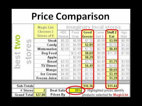 Grocery Price Information Exchange - social network of frugal ...