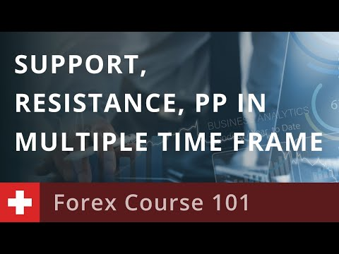 forex-course-101:-support/resistance-and-pivot-points-in-multiple-time-frame-trading