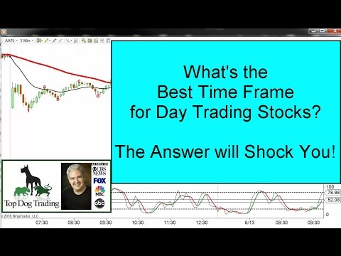Day Trading Stocks – What's The Best Time Frame?