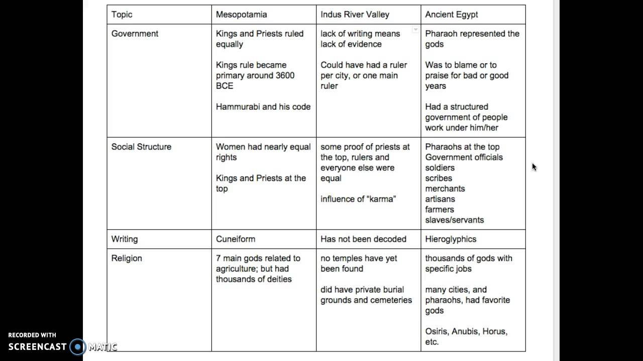 comparing and contrasting the indus river valley essay History other essays: indus river vally and chinese dynasty in comparing and contrasting the ancient civilations of the indus river valley and the chinese.