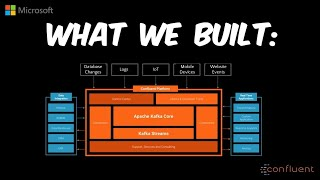 You too can build event-driven applications with Apache Kafka made serverless | THR3162