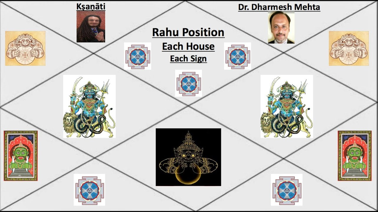Rahu and it's results in different Houses and Signs (Part-1) Dr. Dharmesh & Kshanati