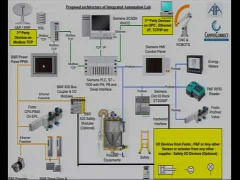 PLC Network & SCADA