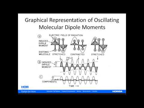 Raman Fundamentals - Electrodynamic Theory