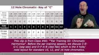 Hole/Note Layout of the Chromatic Harmonica