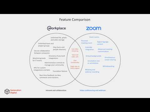 5 Use Cases for Integrating Zoom and Workplace by Facebook