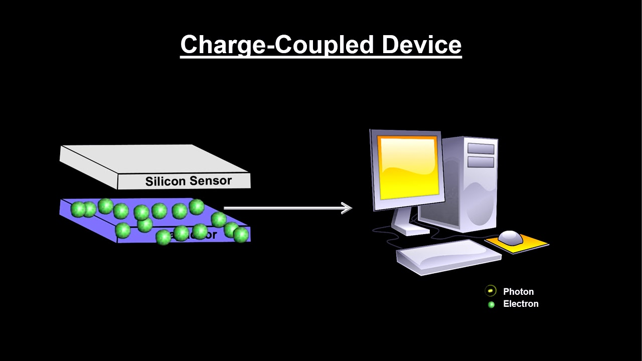 Classroom Aid - Charge Coupled Device (CCD) - YouTube