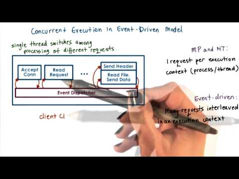 Concurrency in the Event Driven Model