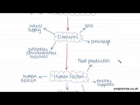 The Relationship Between Population and the Environment (Part 1) | A-level Geography |