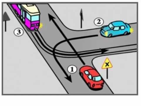 skrzyżowania drogowe testy na prawo jazdy