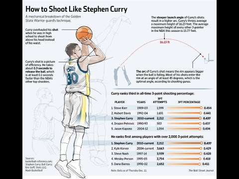 Stephen Curry : Full Basketball Training | NBA MVP 2015-2016
