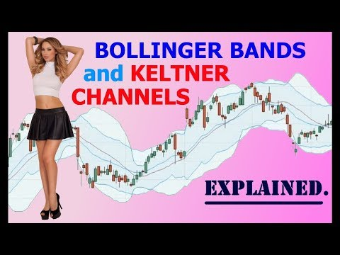What are bollinger bands explained