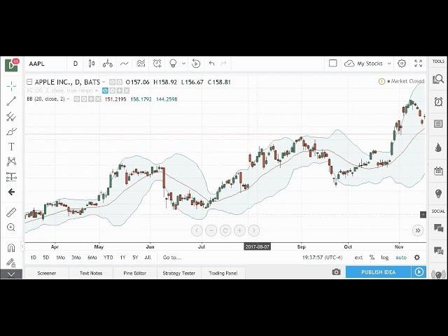 bollinger juostų keltner kanalo strategija