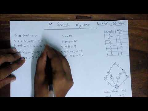 A* (A Star) Search Algorithm | A* Search Algorithm In Artificial Intelligence[Bangla Tutorial]