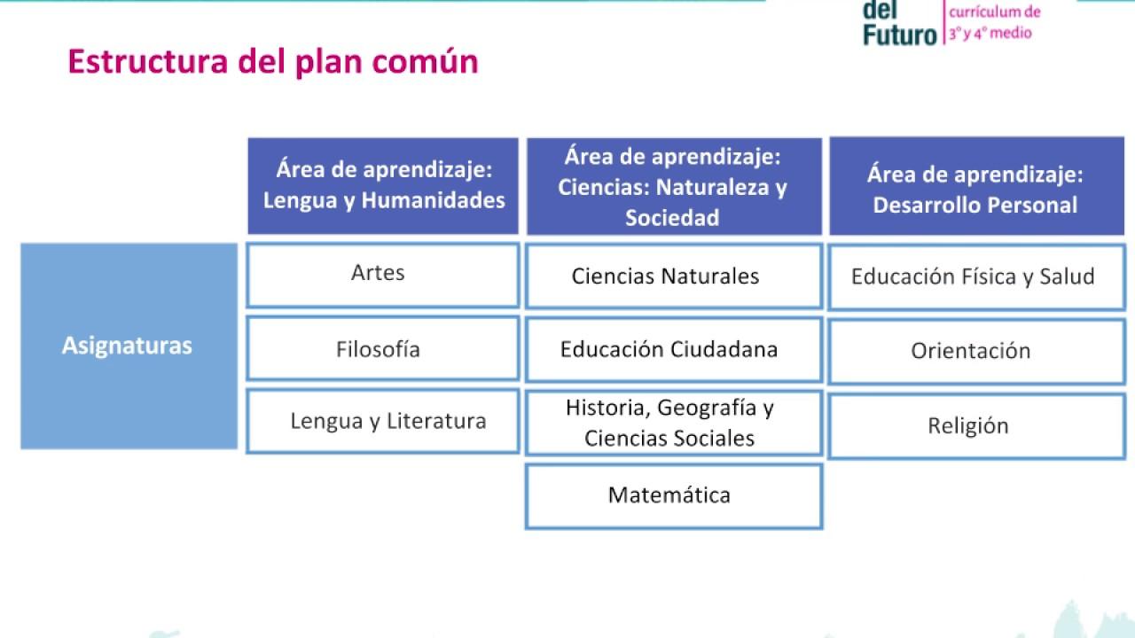 Explicación Propuesta Bases Curriculares 3 Y 4 Medio