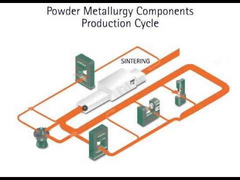 Powder Metallurgy Process Video