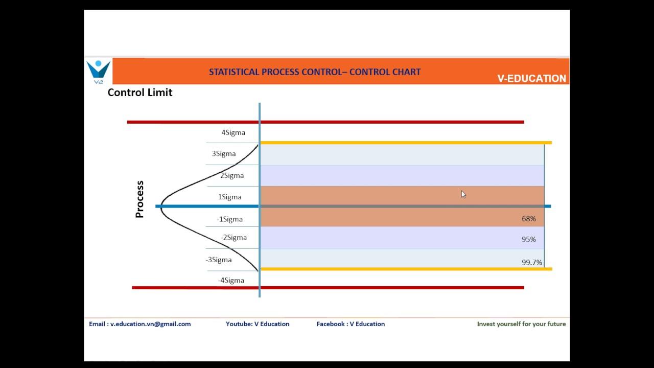 1 Spc Control Chart Part 1