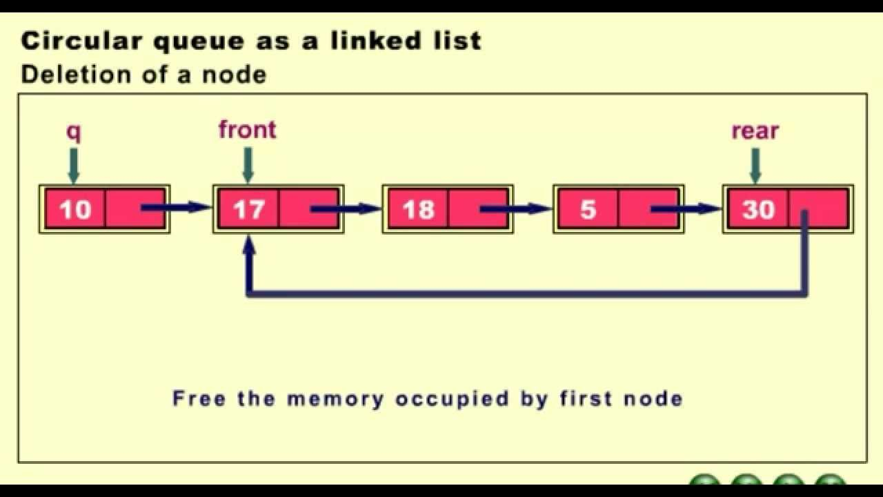 Circular queue as a linked list deletion of a node youtube circular queue as a linked list deletion of a node ccuart Images