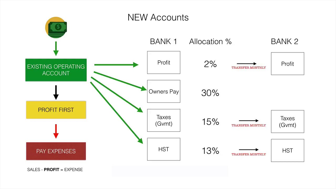 How to use the Profit First Accounting System by Mike Michalowicz ? FREE Calculator Spreadsheet?