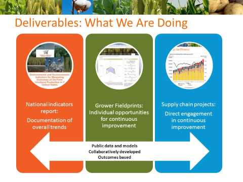 Webinar: Field to Market President Talks Sustainable Agriculture with Investor Partners
