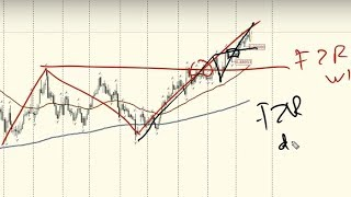 EURGBP - Mid-Term Forex Review