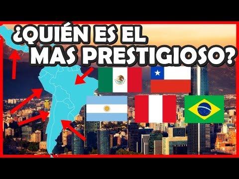 Países más Reconocidos de Latinoamérica 2017 | Peruvian Life