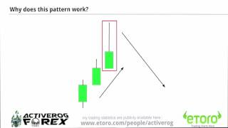 Forex Lessons - Candlestick Pattern Analysis