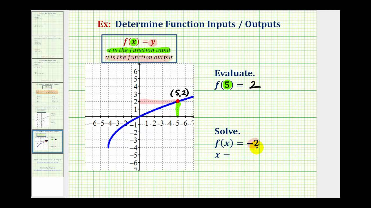 Ex1 Evaluate A Function And Solve For A Function Value Given A Graph Youtube