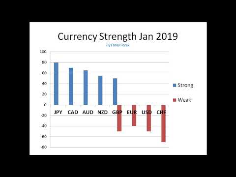 FOREX Currency INDEX