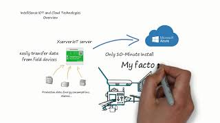 IntelliSense IOT & Cloud Solution Overview (Industry 4.0)