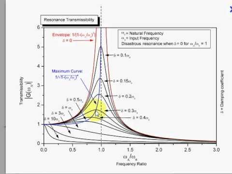 Interpreting Resonance Graphs