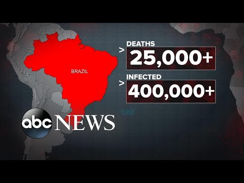Brazil surpasses US as new epicenter of COVID cases l ABC News