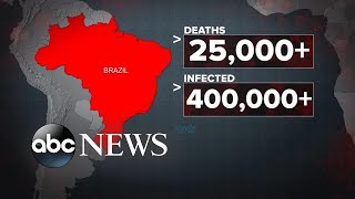 Brazil surpasses US as new epicenter of COVID cases l ABC News