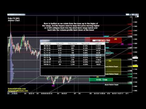 Profit from Trading Range Rotation | Crude Oil, Gold, E-mini & Euro Futures 09/09/15