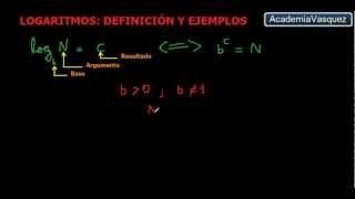 Logaritmo, Definición y Ejemplos