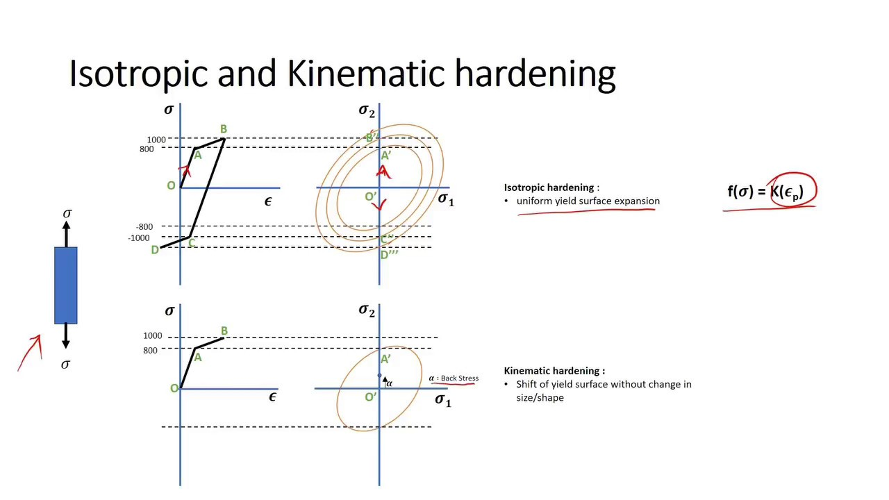 isotropic and kinematic hardening with bauschinger s effect in 5