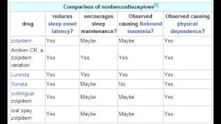 Nonbenzodiazepine Hypnotics - Zolpidem(Ambien), Zaleplon & Eszopiclone