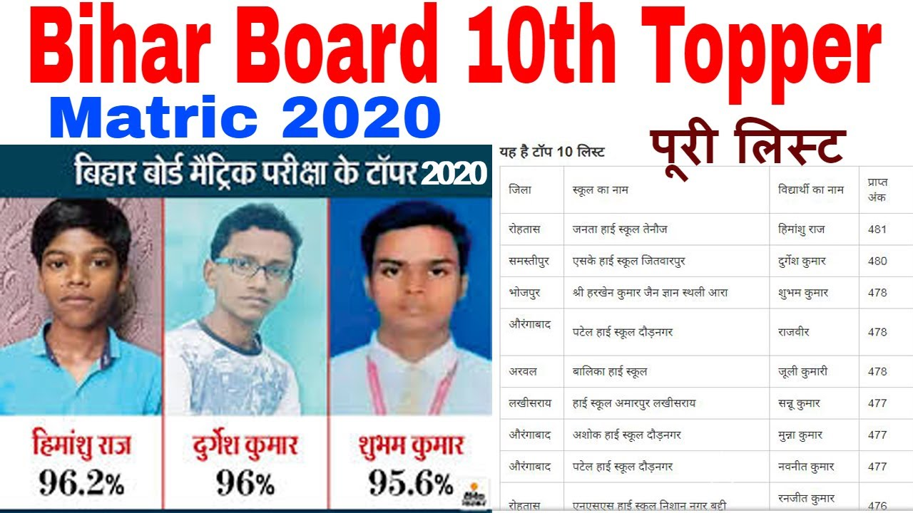 Download bihar board topper 2020 bihar board topper 2020 class 10 bihar topper list 2020 matric Himanshu
