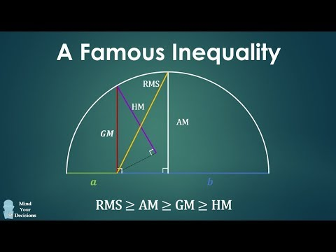 Famous Inequality Worth Knowing: RMS-AM-GM-HM Inequality