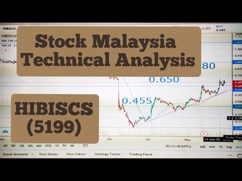 Homily KLSE chart analysis sharesиз YouTube · Длительность: 16 мин47 с