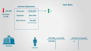 Statement of Cash Flows Using the Indirect Method (Financial Accounting)
