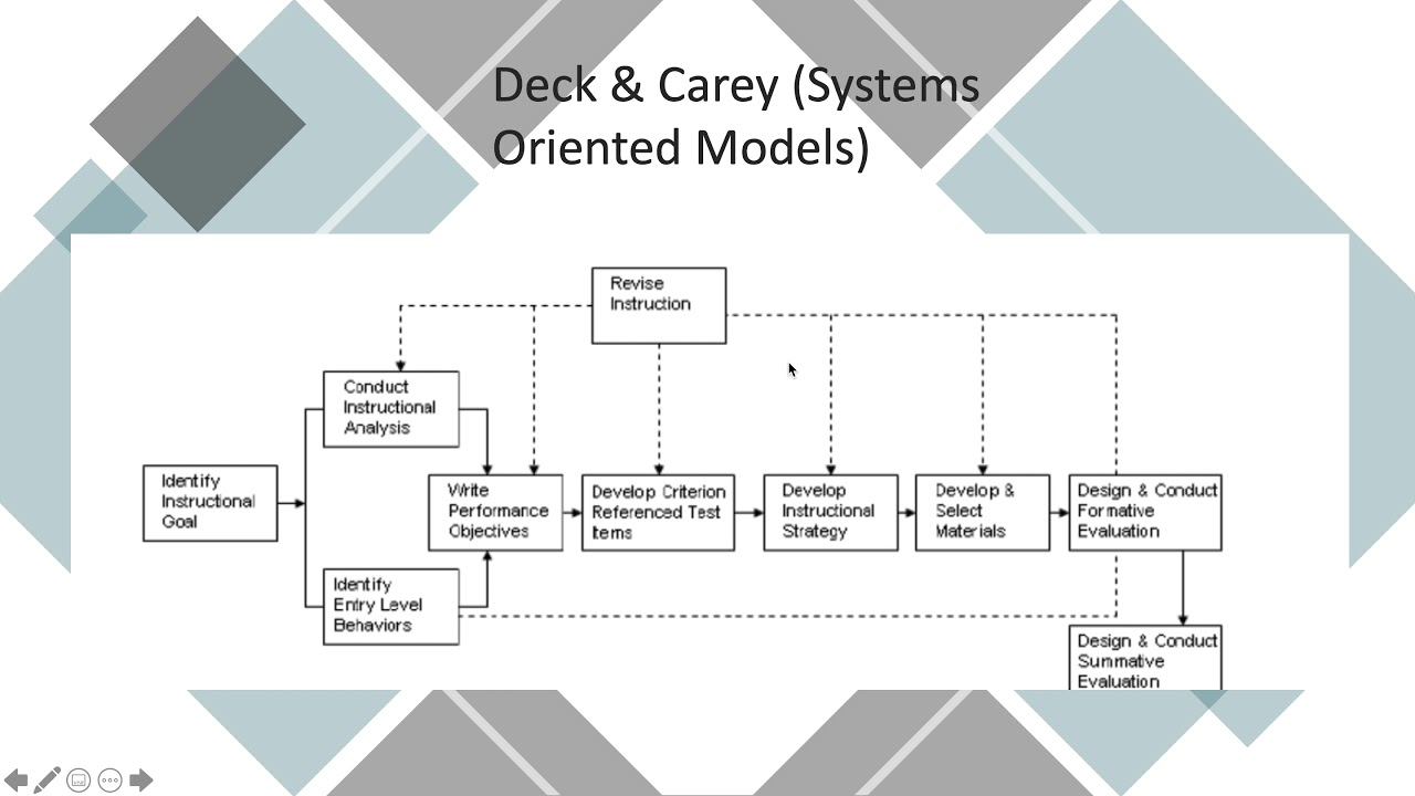 Dick And Carey Systems Approach Model By Heidi Baker On Prezi Next
